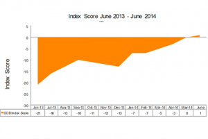 June sees Consumer Confidence Index move into positive territory