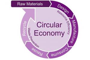 FIRA launches circular economy survey