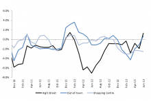 June weather helps UK high streets perform